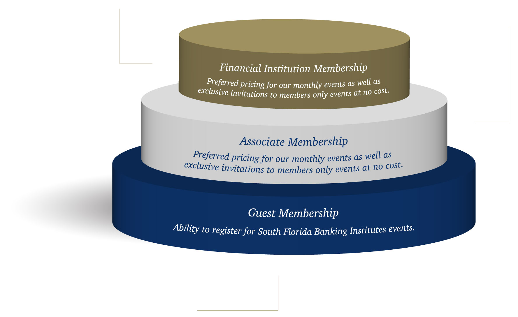 South-Florida-Banking-Institue-Membership-Chart